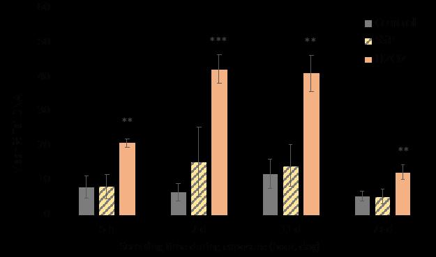 Genotoxic effects (DNA damage)